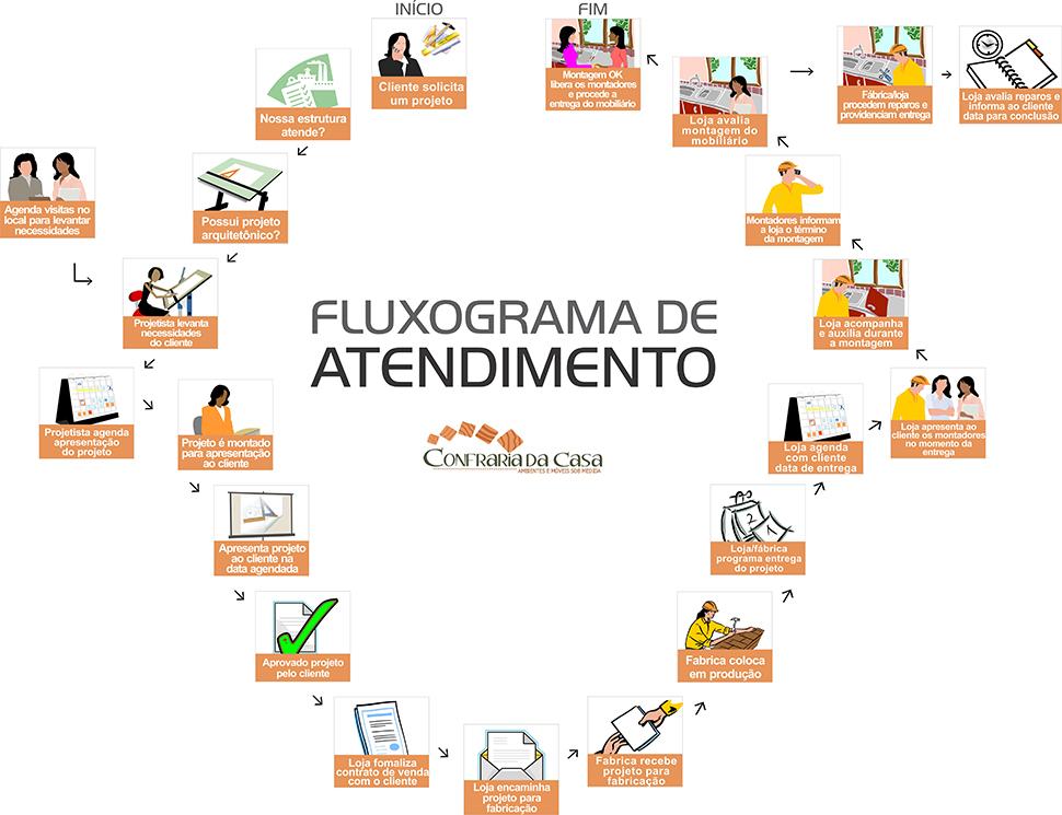 9699e-fluxo_final